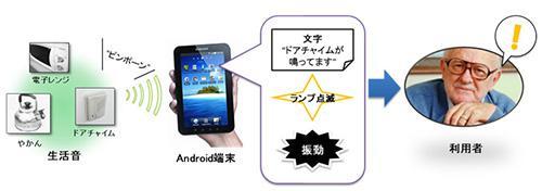 スマートフォンでの「おんせん」の利用例