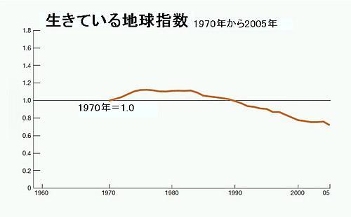 生きている地球指数