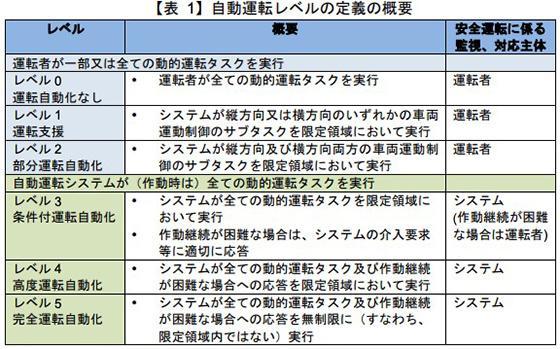 表 自動運転レベルの定義(出典:官民ITS構想・ロードマップ2018)