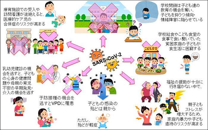 小児の COVID-19関連被害。日本小児科学会は「子どもは多くの場合、親から感染しているが、幸いほとんどの症例は軽症。しかし、COVID-19 流行に伴う社会の変化の中でさまざまな被害を被っている」としている(日本小児科学会提供)
