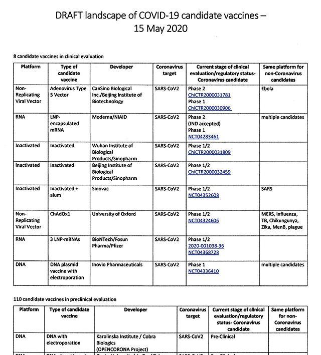 新型コロナウイルス感染症のワクチン開発の現状をまとめたWHOの報告書の一部(WHO提供)