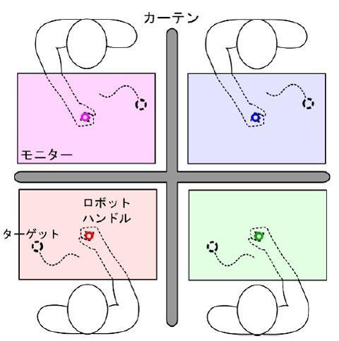 図 髙木さんらの実験。この場合は4人の被験者が、モニター画面上の点の集団(ターゲット)を、コントローラー(ロボットハンドル)を操作して追いかける。各被験者のコントローラーには、他の3人から力が伝えられている。(髙木さんら研究グループ提供)