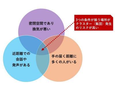 感染リスクの3条件。条件が揃う場所はクラスター(集団)感染のリスクが高いとされた(新型コロナウイルス感染症対策専門家会議提供)