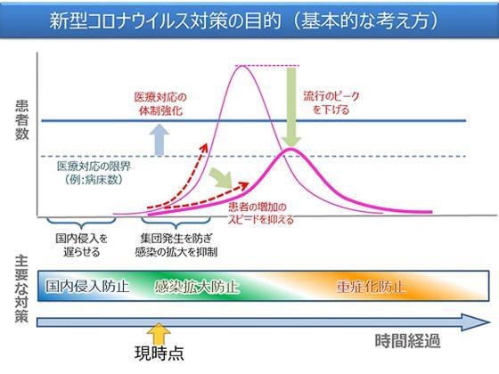 感染拡大防止のイメージ(24日の専門家会議配付資料から)(首相官邸提供)