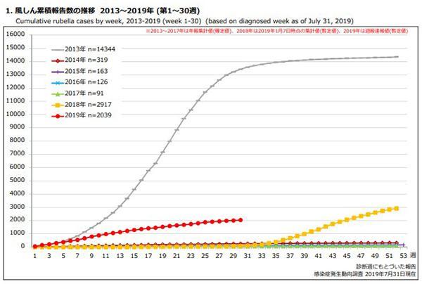 風疹の累計患者数の2013〜2019年の推移(2019年は7月31日までの記録)(国立感染症研究所提供)
