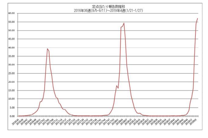 出典・国立感染症研究所感染症疫学センター インフルエンザ流行レベルマップ(国立感染症研究所提供)