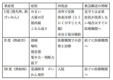 表 日本救急医学会による熱中症の重症度と症状・対処法・救急搬送の判断(日本救急医学会の「熱中症予防に関する緊急提言」から/日本救急医学会提供)