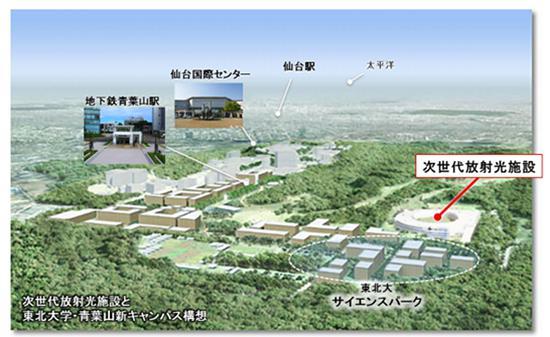 図1 次世代放射光施設と周辺環境(東北経済連合会、東北大学、宮城県、仙台市、光科学イノベーションセンターの5者提供/5者連名による次世代放射光施設の提案書から)