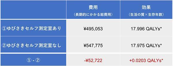 表1.ゆびさきセルフ測定室の費用対効果シミュレーション結果。全国に先駆けて取り組みを始めた東京都足立区で得た約2000人のデータを基に算出。*QALY: Quality-adjusted life-year(Diabetes Care 2018;41(6):1218-1226より)