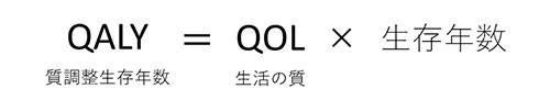 QALY=QOL×生存年数