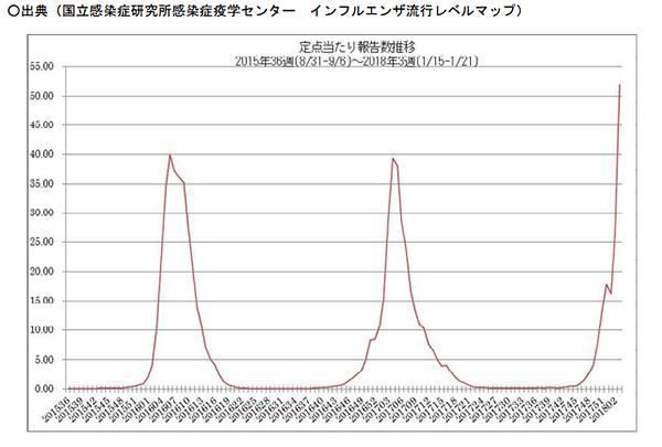 グラフ インフルエンザ流行の推移(作成/提供・国立感染症研究所、厚生労働省プレスリリースから)