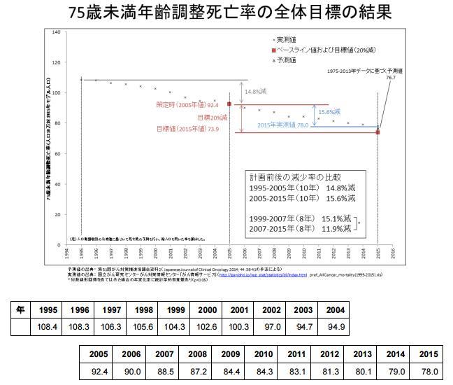 図 75歳未満の調整死亡率の変化(国立がん研究センター作成・提供)