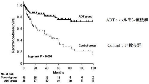 膀胱がんのホルモン療法群と非投与群のない患者集団で比較した5年間の無再発生存率