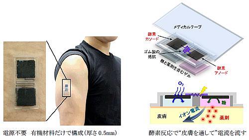 貼ると通電が始まり、薬が高速でしみ込むバイオ電池パッチ