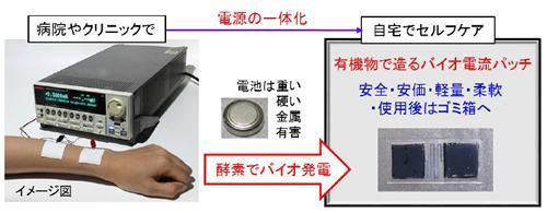 バイオ電池パッチの開発意義
