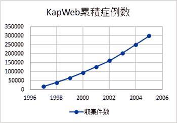全がん協KapWebの累積症例数