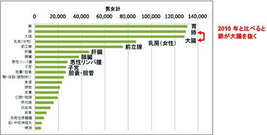 2014年のがん統計予測・罹患数