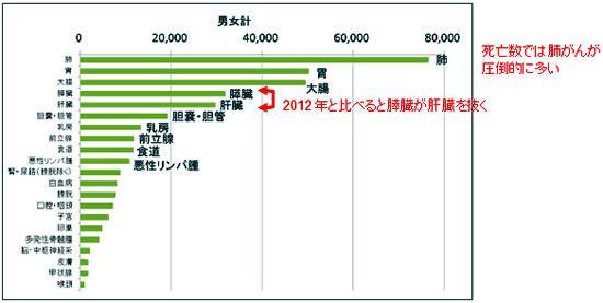 2014年のがん統計予測・死亡数
