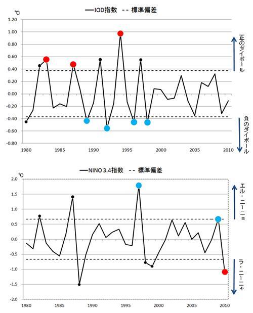 1980年〜2010年7、8月のインド洋ダイポール現象(上段)とエルニーニョ、ラニーニャ現象(下段)