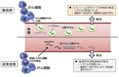 マイクロRNAによる新診断技術と従来の技術の比較
