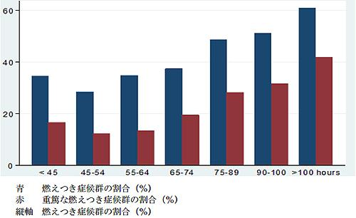 脳卒中専門医の週当たりの労働時間と燃え尽き症候群の割合の関連