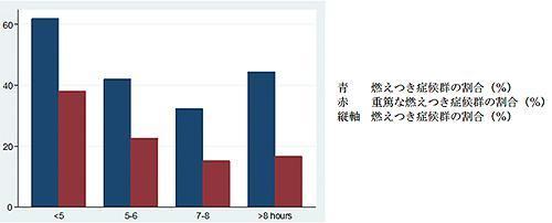 脳卒中専門医の平均睡眠時間と燃え尽き症候群の割合
