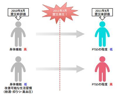 東日本大震災前の身体機能や生活習慣が、震災後の心的外傷後ストレス障害(PTSD)に及ぼす影響