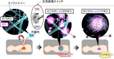自己発熱/抗癌剤放出機能を有するナノファイバーメッシュを用いた癌治療