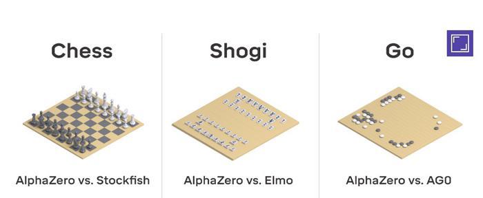 「アルファゼロ」がチェス、将棋、碁のそれぞれ最強ソフトと対戦したイメージ画像(提供・ディープマインド社)