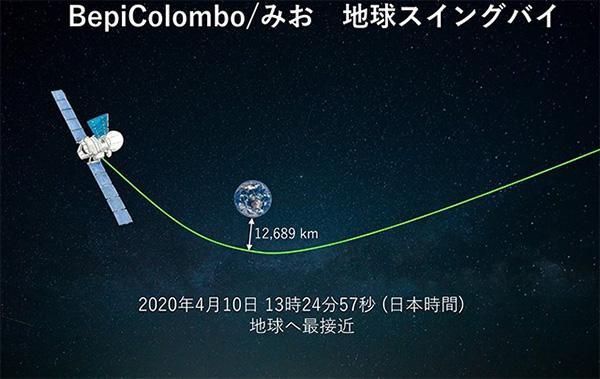 ベピコロンボの地球スイングバイの概念図(JAXA提供)