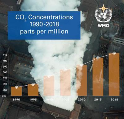 1990年以降CO2の世界平均濃度が確実に増えていることを示すグラフ(WMO提供)