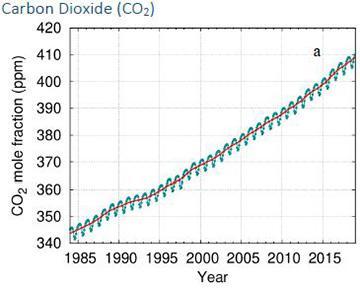 1985年以降CO2の世界平均濃度の上昇を示すグラフ(WMO提供)