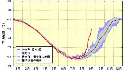南極上空(50hPa)における南緯60度以上の領域平均気温の推移。2019年(赤線)は9月以降、最近10年間(2009〜2018年)の平均値(黒線)から大きくはずれている。? 灰色領域は最近10年間の標準偏差の範囲、紫色領域は最近10年間の最大値と最小値の範囲(気象庁の長期再解析(JRA-55)をもとに作成/提供)