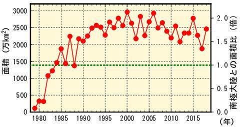 オゾンホール面積の年最大値の推移。2019年が1100万平方キロメートルにとどまれば、1982年の水準に戻る(NASA提供のデータをもとに気象庁が作成/提供)