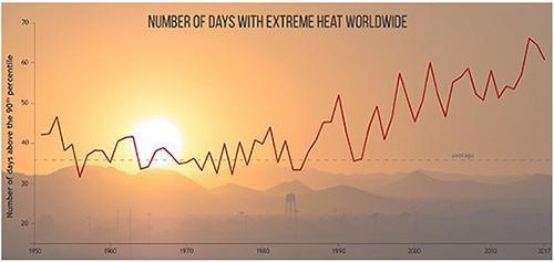 世界中の猛暑の日数。折れ線グラフは長期的に増加傾向にあることを示している(NOAA提供)