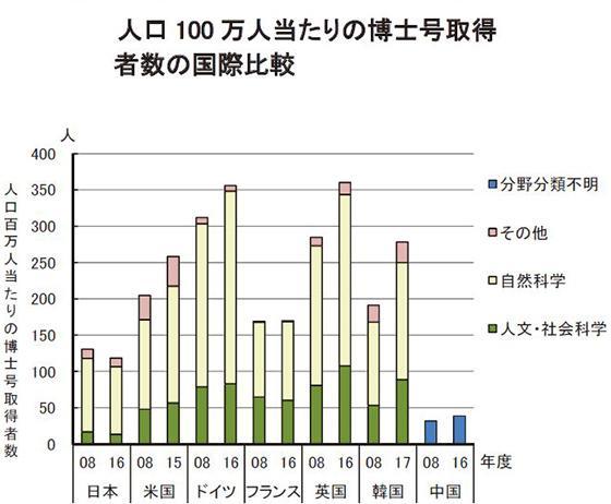 人口100万人当たりの博士号所得者数の国際比較(NISTEP提供)