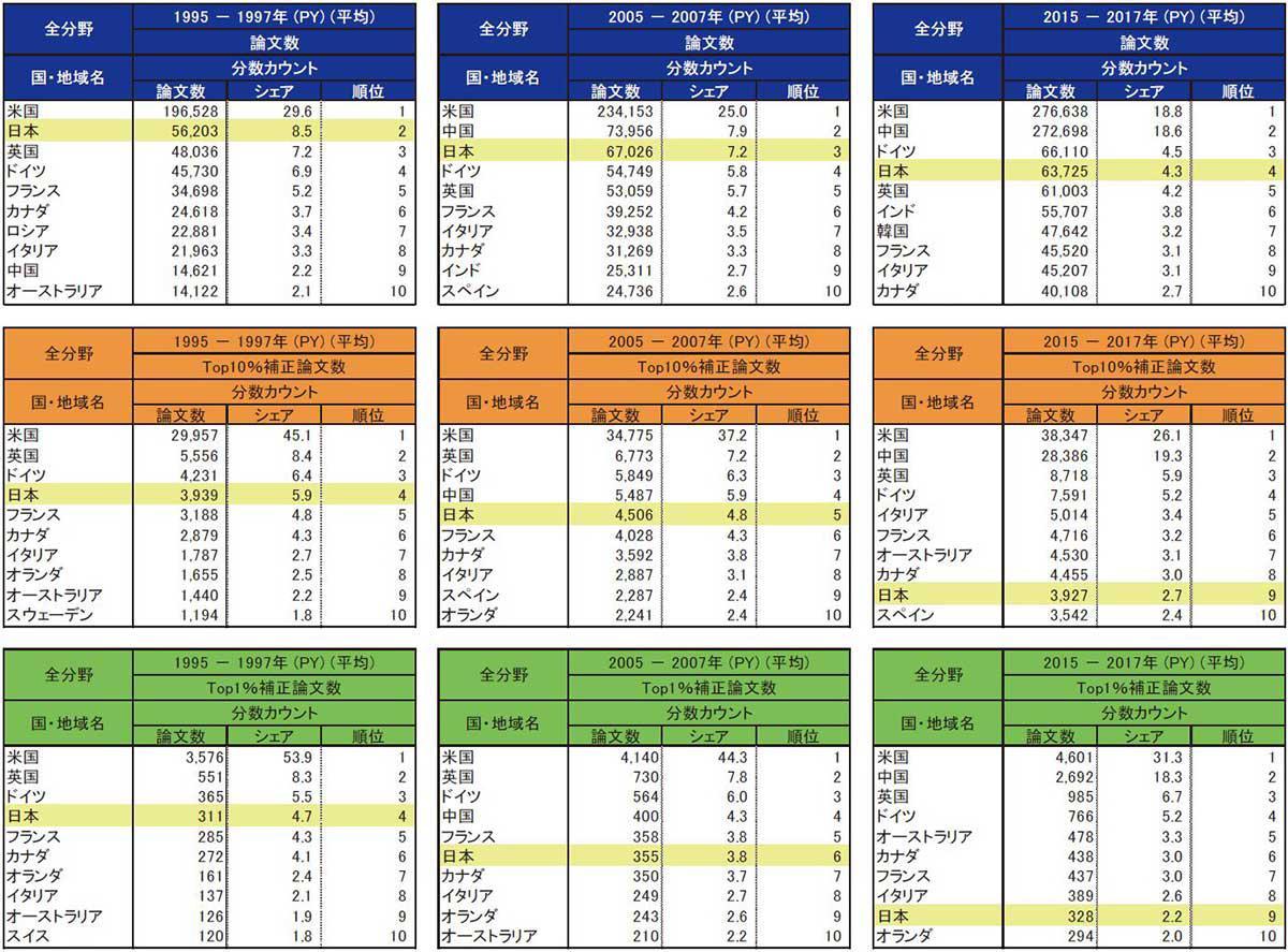 日本ほか各国の論文数実態と論文数の順位(NISTEP提供)