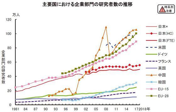 主要国における企業部門の研究者数の推移(NISTEP提供)