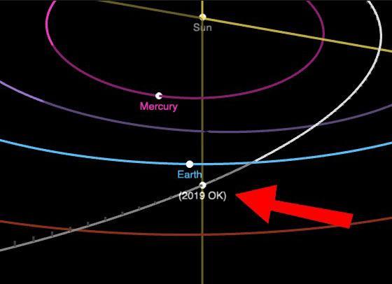 小惑星「2019 OK」の軌道(NASA提供)