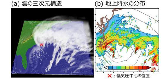 高解像度の数値シミュレーションで再現されたスーパー爆弾低気圧に伴う雲の三次元構造(左)と地上における降水と気圧の分布(右)。時刻は低気圧が最も急発達した時刻(協定世界時 2018年1月4日6時)(提供・立正大学など研究グループ)