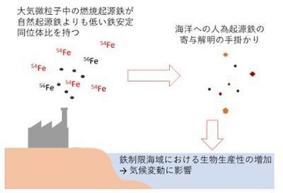 図 人為起源の鉄エーロゾルが海に溶け込み、気候変動に影響を与えるようすを示す概念図。(東京大学のホームページより)