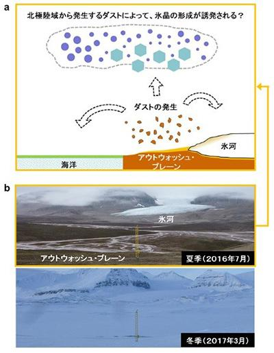 図 (a)氷河前面の地面(アウトウォッシュ・プレーン)からダスト(ちり)が発生し、それが氷晶核となって氷晶をつくるようすを表す概念図。 (b)スバルバル諸島の氷河。夏季(上)には氷河が後退し、冬季(下)には一面が雪氷で覆われていた地面が顔を出す。(當房さんら研究グループ提供)