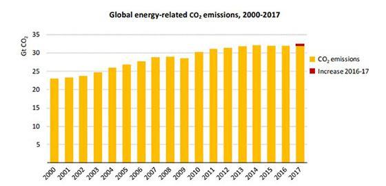 世界のエネルギー消費によるCO2排出量の2000年から17年までの変化。18年のグラフはないが17年からさらに1.7%増えている(IEA提供・IEAの2018年の報告書から)