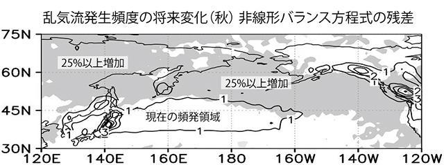 図1 旅客機の巡航高度で発生する晴天乱気流の将来変化。2040年前後の発生頻度を、現在に比べた増減率で示している。現在の頻発領域の北側にあたる北緯45度以北で増加が予想されている。(図はいずれも渡辺真吾さんら研究グループ提供)