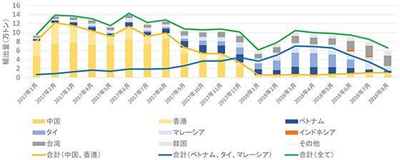 日本からアジア各国へのプラスチックごみの輸出量の推移(IGES提供)