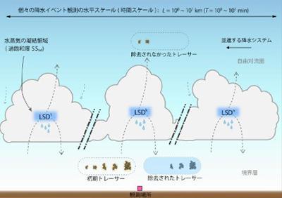 図 雨雲の過飽和度を観測する手法の模式図。上昇気流の中の黒色炭素(初期トレーサー)と、落ちてきた雨粒に含まれている黒色炭素(除去されたトレーサー)のサイズの違いを調べ、それらを比較することで、雨雲の水蒸気の含みすぎ具合(過飽和度)を推定する。(茂木さんら研究グループ提供)