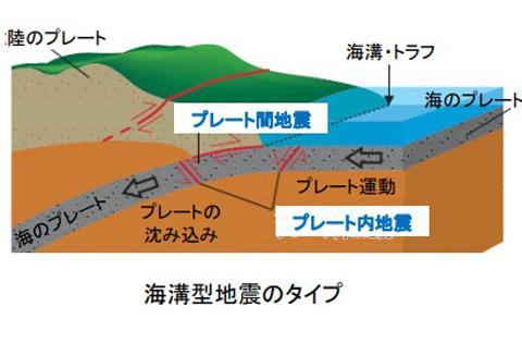 海溝型地震のタイプの概念図(提供・地震調査委員会)