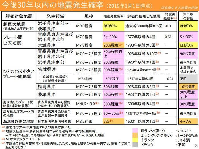 今後30年以内の地震発生確率(提供・地震調査委員会)