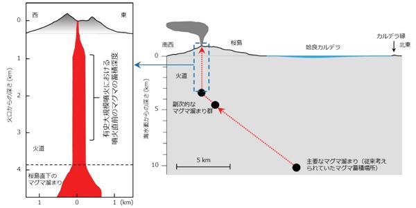 図 桜島の地下の概念図。桜島は、かつて巨大噴火を起こした際にできた「姶良(あいら)カルデラ」の周縁部にできた火山。マグマだまりは姶良カルデラの海底下10キロメートルにある。そこから上昇したマグマは、桜島の下にある深さ4〜5キロメートルの副次的なマグマだまりを通って火口に至る。今回の研究で明らかになったのは、この副次的なマグマだまりより浅い地下1〜3キロメートルの火道内にマグマがしばらく滞留する現象だ。(新谷さんら研究グループ提供)