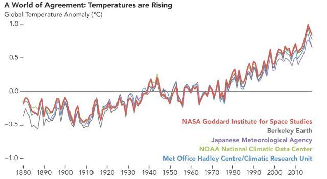 気象に関係する世界の主な研究機関の気温上昇を示すグラフ。上昇傾向がほぼ一致している(NASA提供)